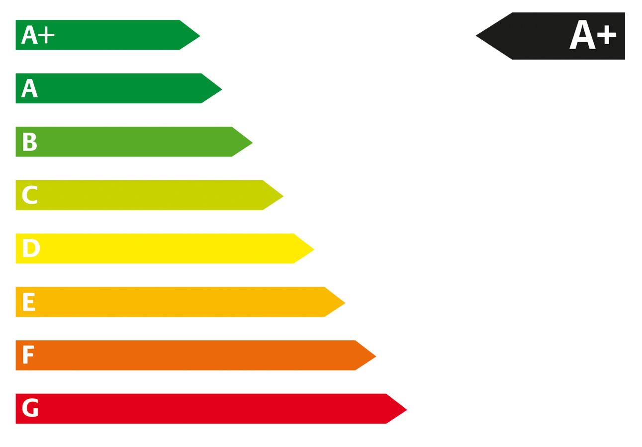 CO2-Effizienzklasse AA