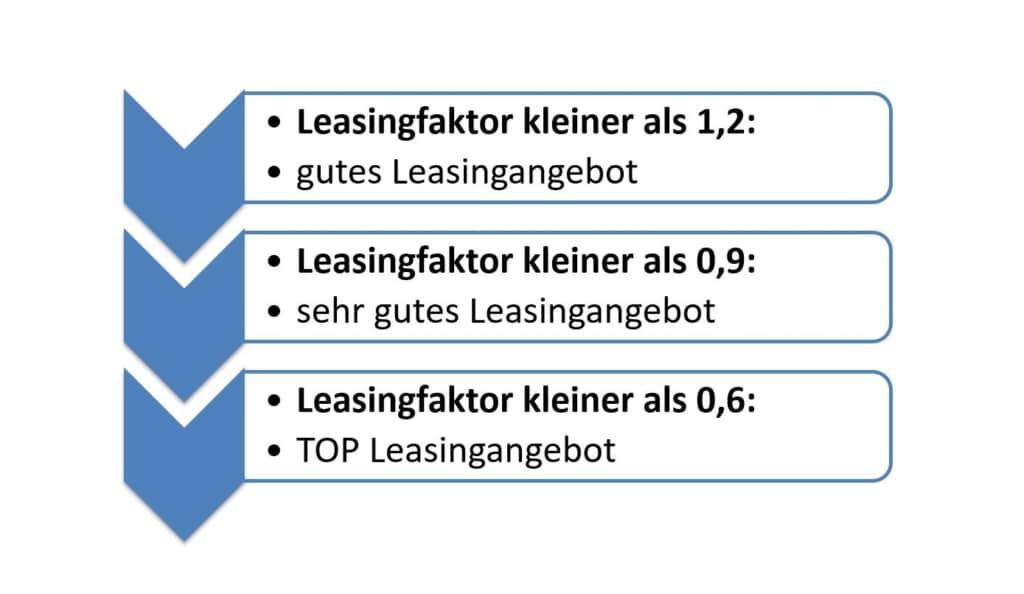 Leasingfaktor als Indikator für ein gutes Leasingangebot