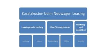 Zusatzkosten beim Neuwagen Leasing