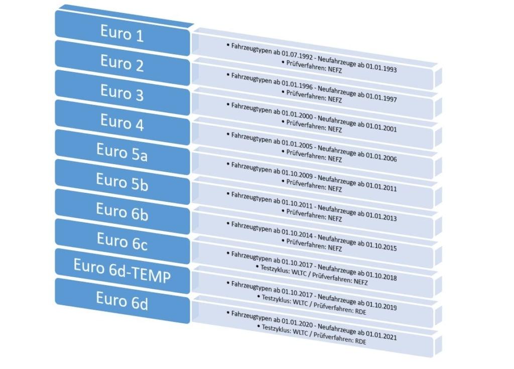 Die Euro Abgasnorm: Das sollten Sie wissen!