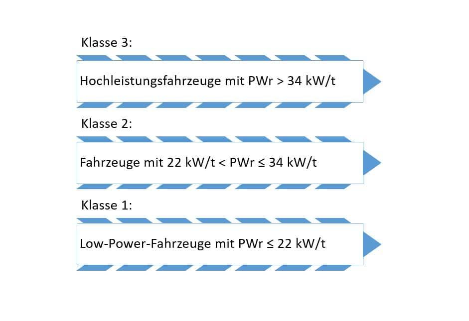 WLTP Fahrzyklus zur Ermittlung der Verbrauchswerte
