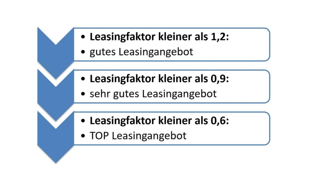 Leasing Schnäppchen Leasingfaktor