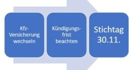 KFZ-Versicherung wechseln Stichtag 30.11