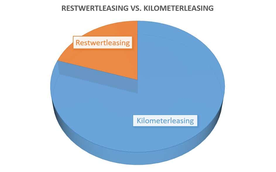 Restwertleasing vs. Kilometerleasing