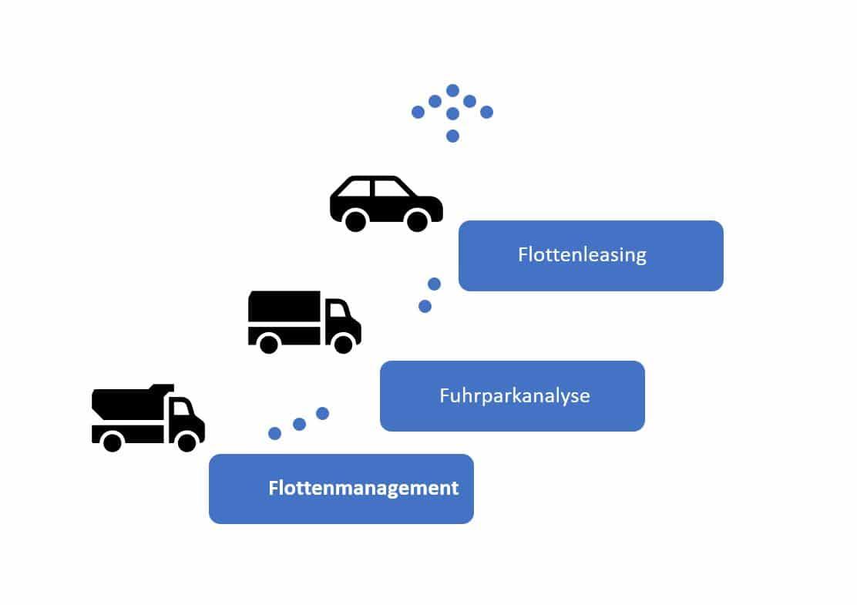 Flottenleasing - Flottenmanagement mit kostenloser Fuhrparkanalyse