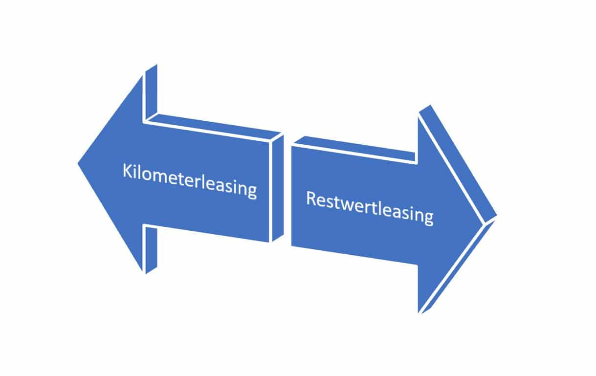 Kilometerleasing oder Restwertleasing