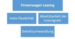 Firmenwagen Leasing