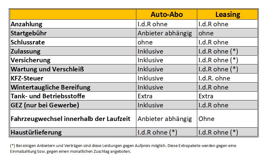 Auto-Abo vs. Leasing Übersicht