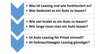 Fragen zum Thema Leasing kurz erklärt