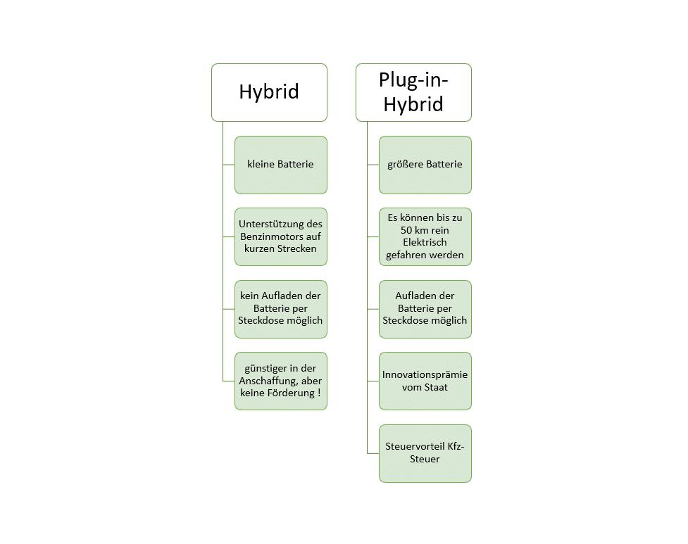 Hybrid versus Plug-in-Hybrid
